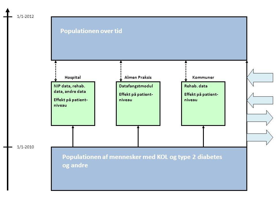 Populationen af mennesker med KOL og type 2 diabetes og andre