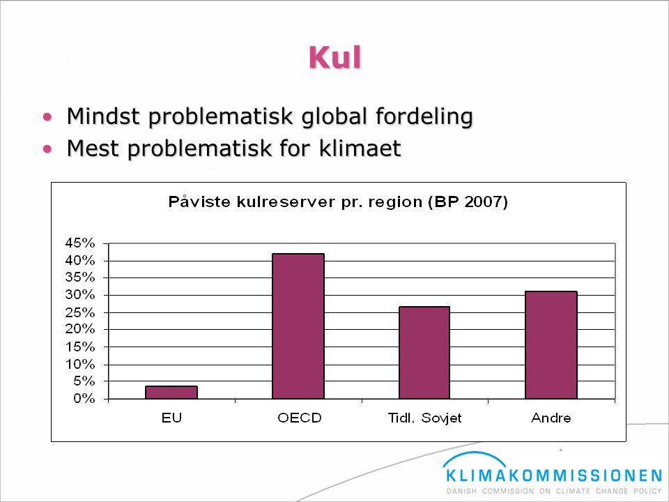 Kul Mindst problematisk global fordeling Mest problematisk for klimaet
