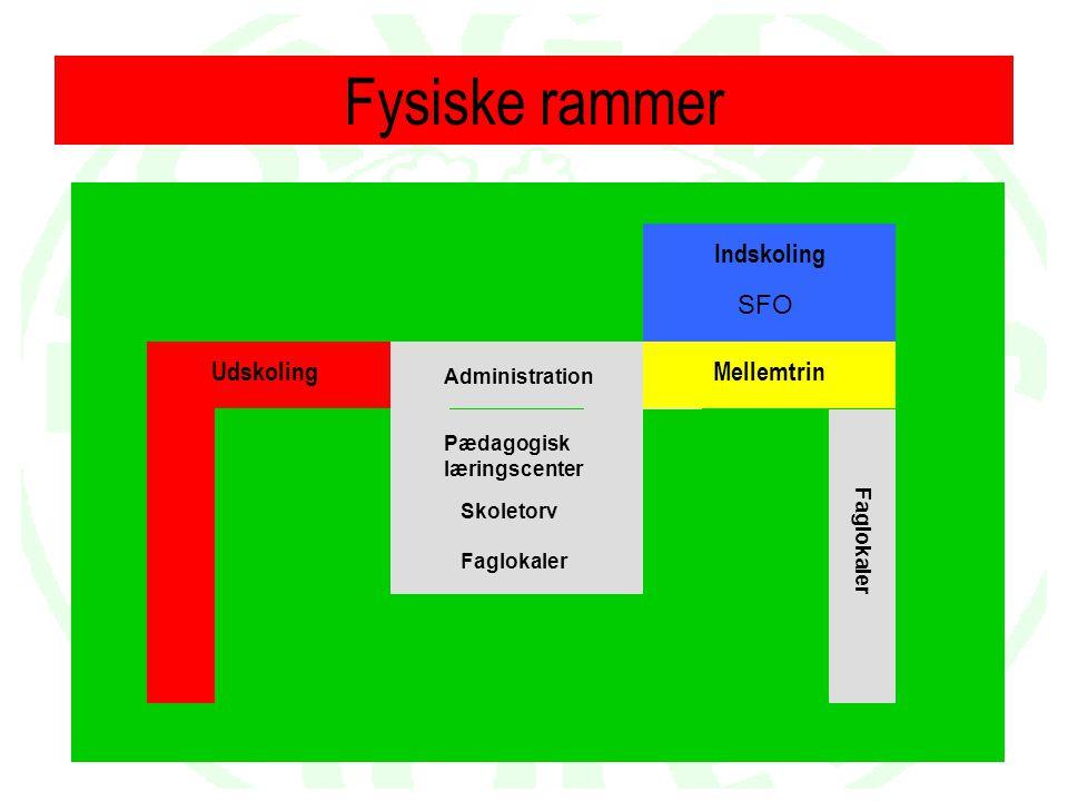 Fysiske rammer Indskoling SFO Udskoling Mellemtrin Administration