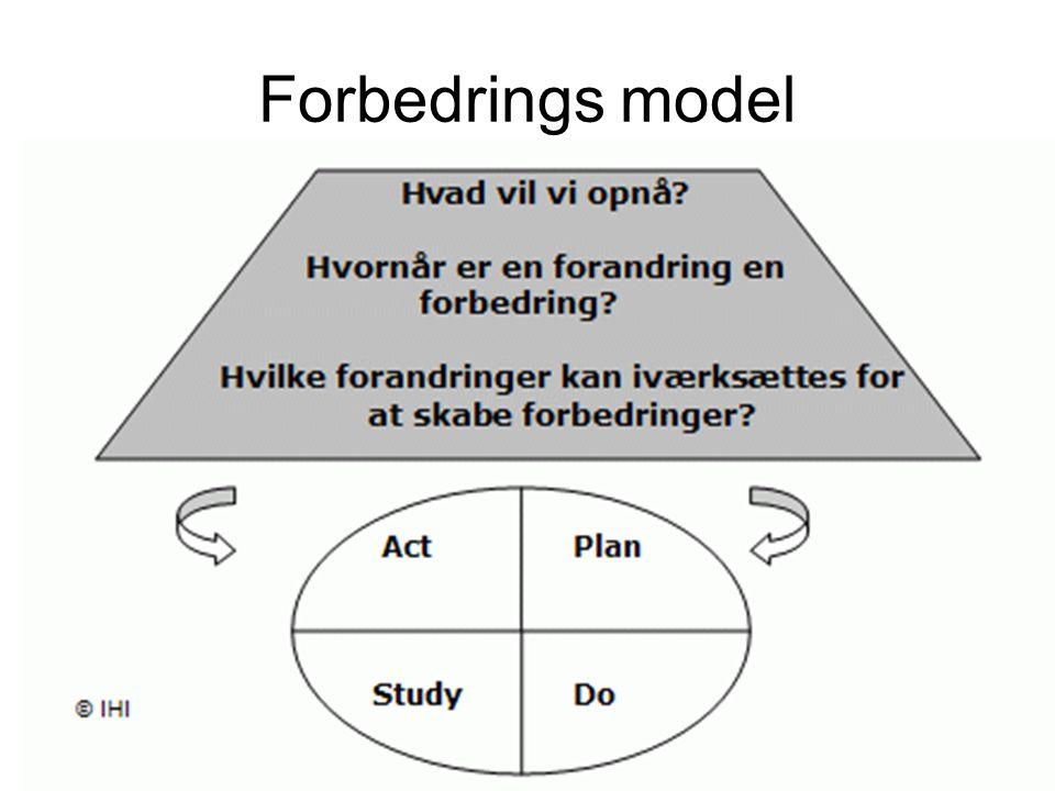 Forbedrings model
