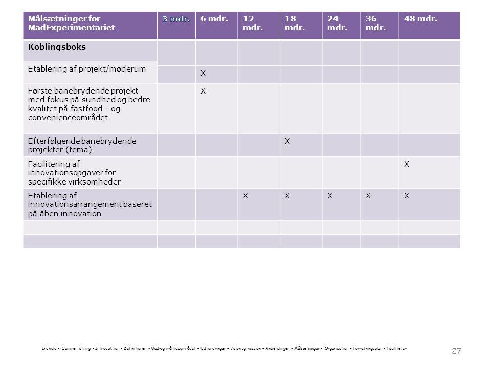 Målsætninger for MadExperimentariet 3 mdr. 6 mdr. 12 mdr. 18 mdr.