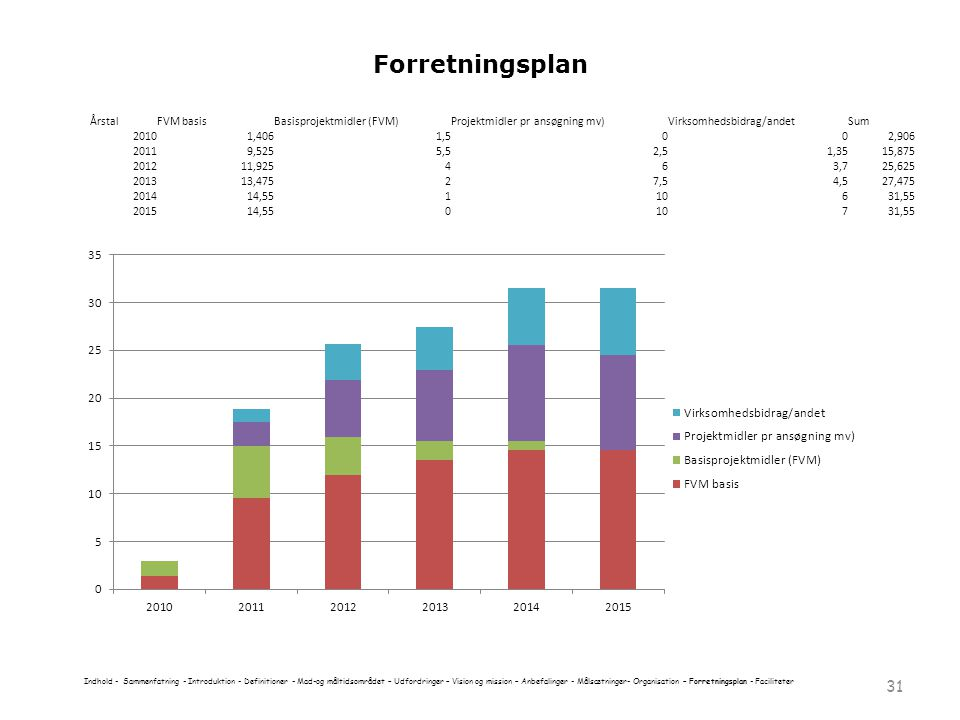 Forretningsplan Årstal FVM basis Basisprojektmidler (FVM)