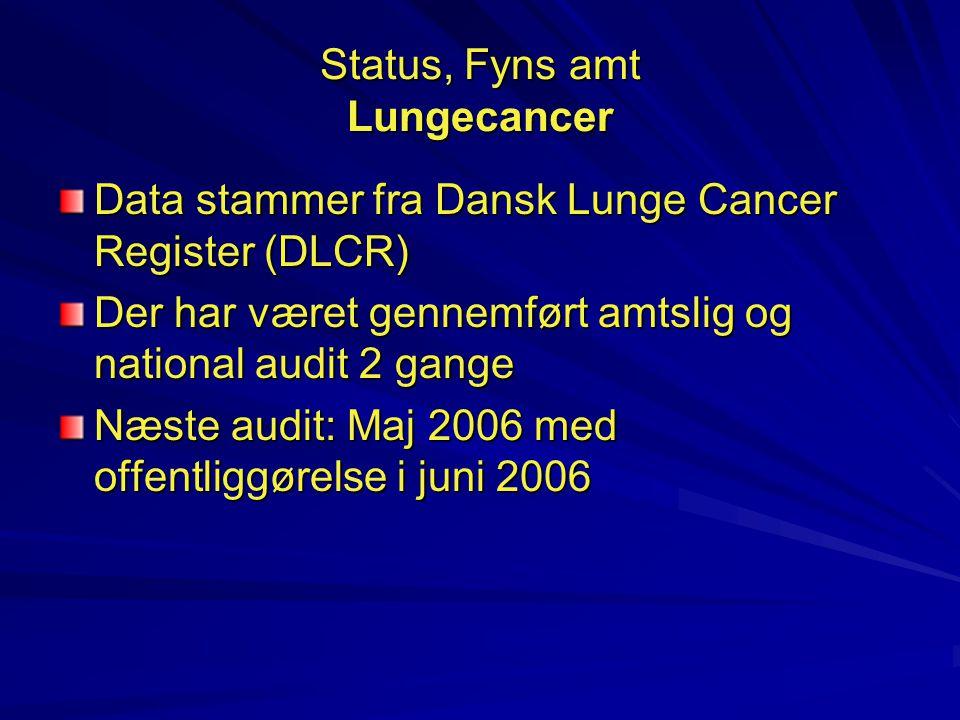 Status, Fyns amt Lungecancer