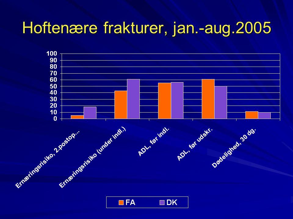 Hoftenære frakturer, jan.-aug.2005