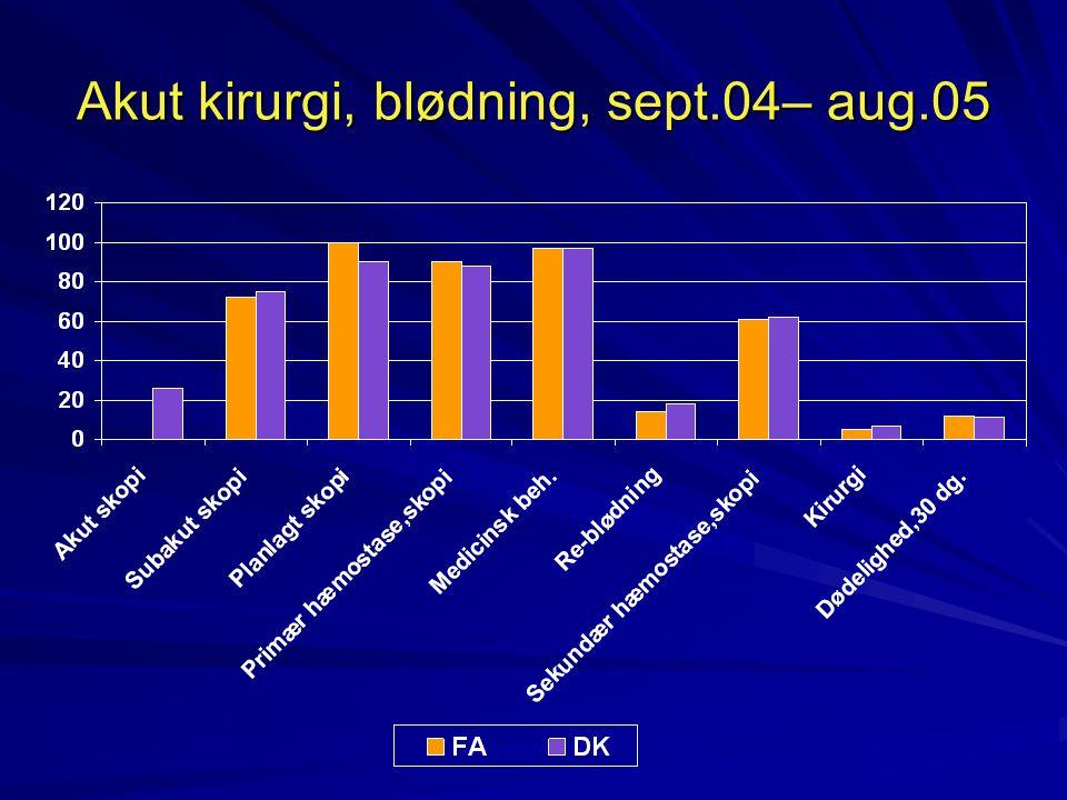 Akut kirurgi, blødning, sept.04– aug.05