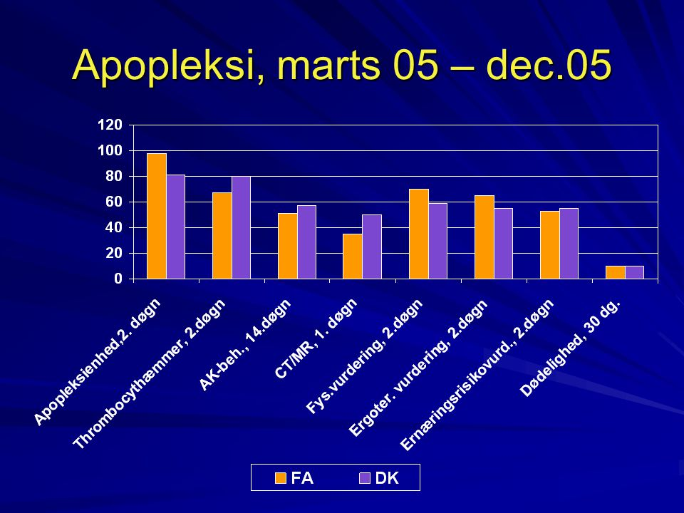 Apopleksi, marts 05 – dec.05