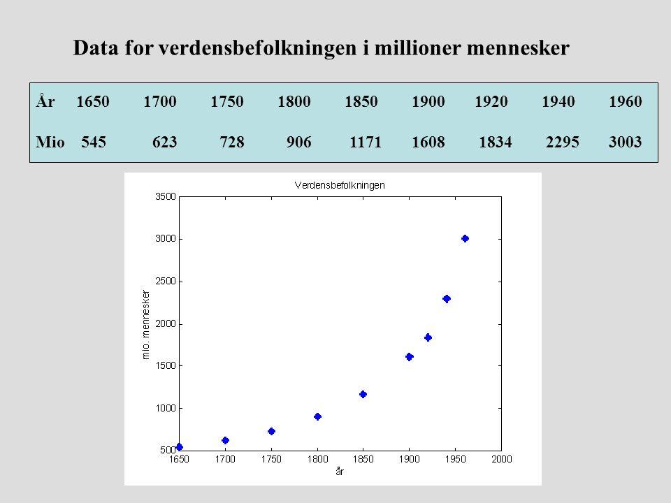 Data for verdensbefolkningen i millioner mennesker
