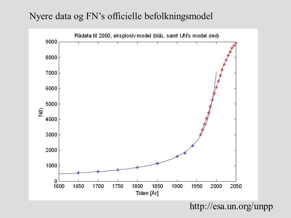 Nyere data og FN's officielle befolkningsmodel