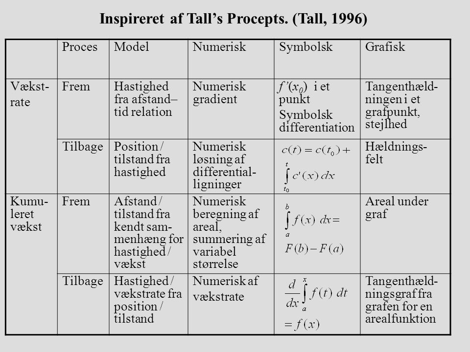 Inspireret af Tall's Procepts. (Tall, 1996)