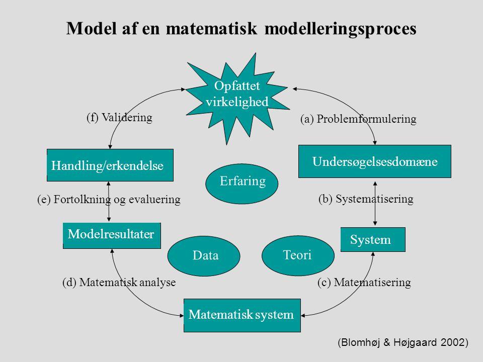 Model af en matematisk modelleringsproces
