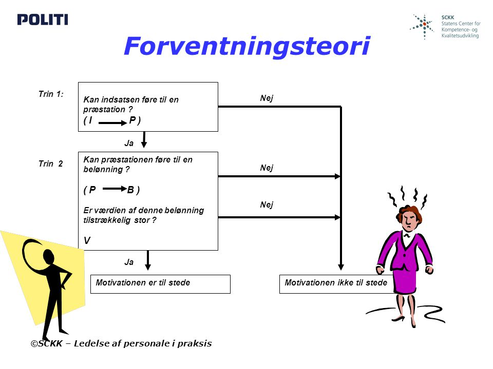 Forventningsteori ( I P ) ( P B ) V