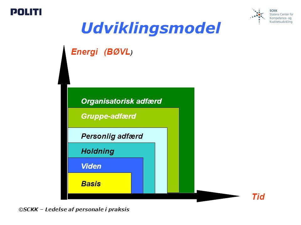 Udviklingsmodel Energi (BØVL) Tid Organisatorisk adfærd Gruppe-adfærd
