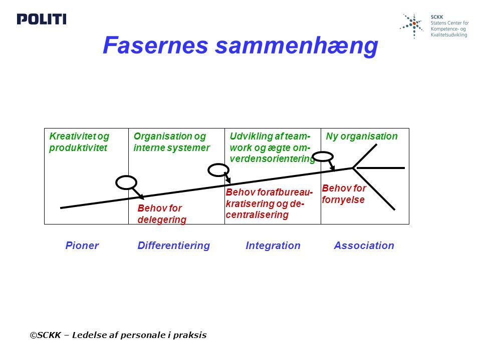 Fasernes sammenhæng Pioner Differentiering Integration Association
