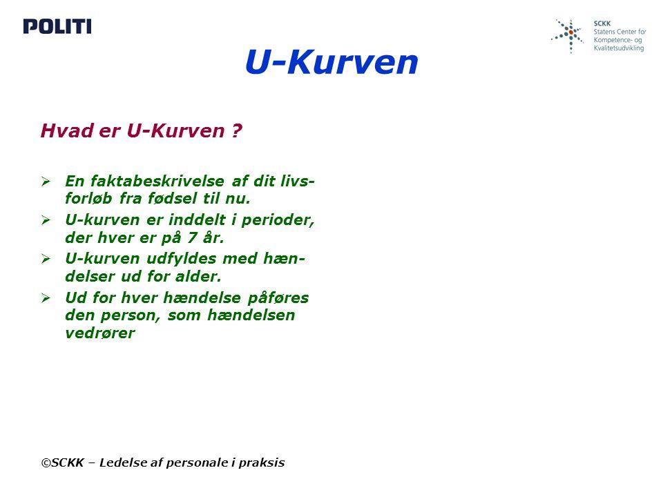 U-Kurven Hvad er U-Kurven