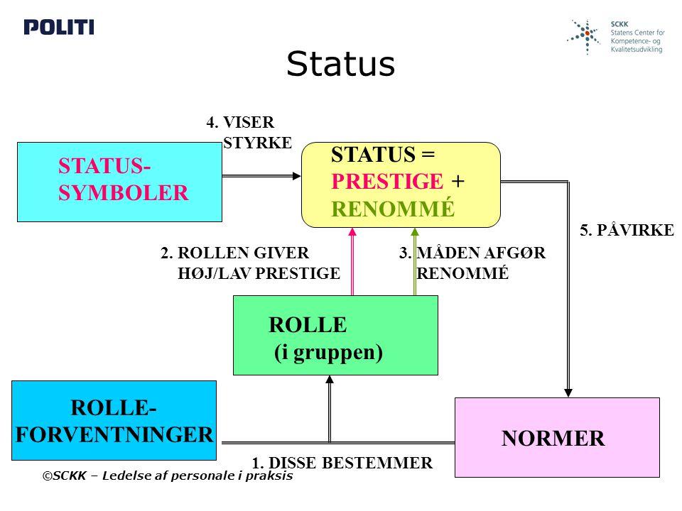 Status STATUS = STATUS- PRESTIGE + SYMBOLER RENOMMÉ ROLLE (i gruppen)