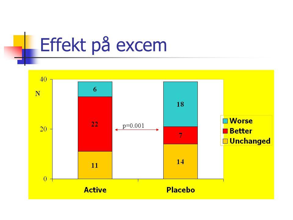 Effekt på excem p=0.001