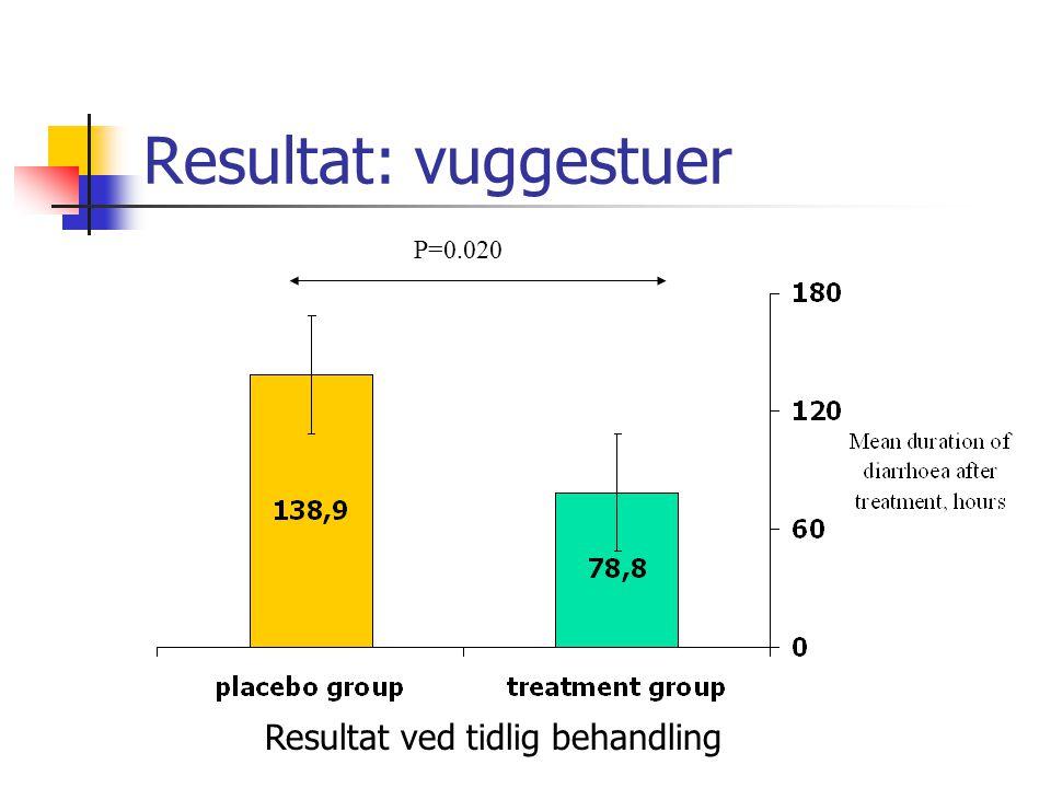 Resultat: vuggestuer P=0.020 Resultat ved tidlig behandling