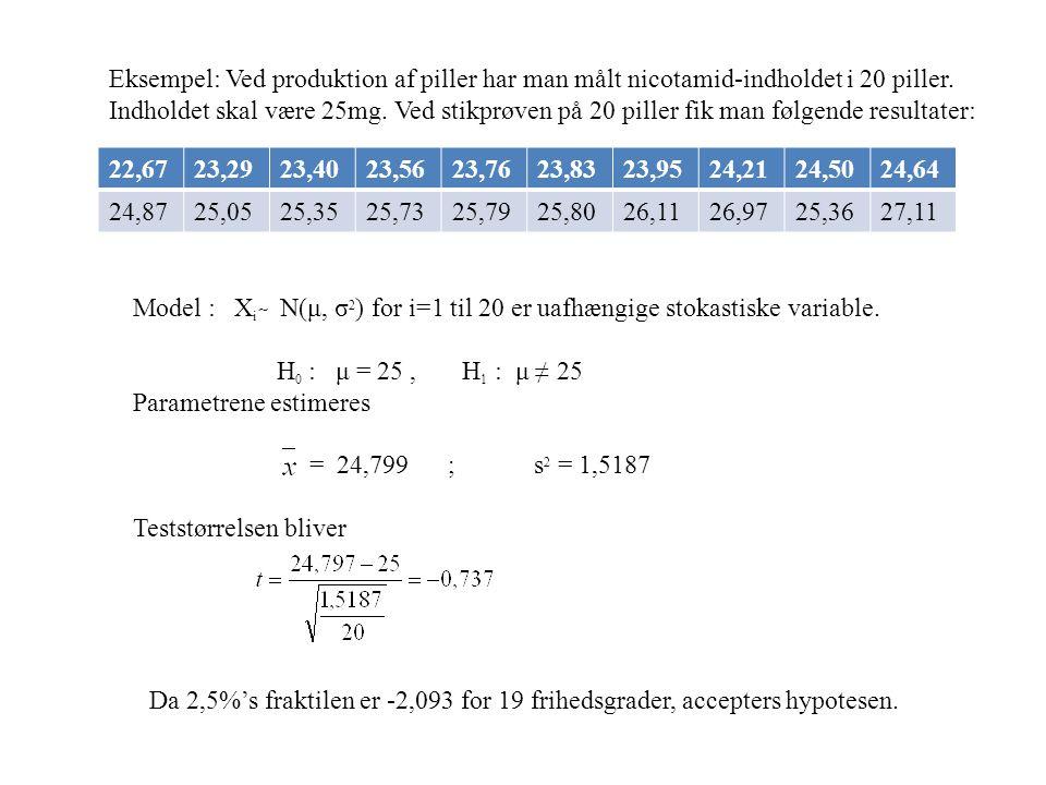 Eksempel: Ved produktion af piller har man målt nicotamid-indholdet i 20 piller.