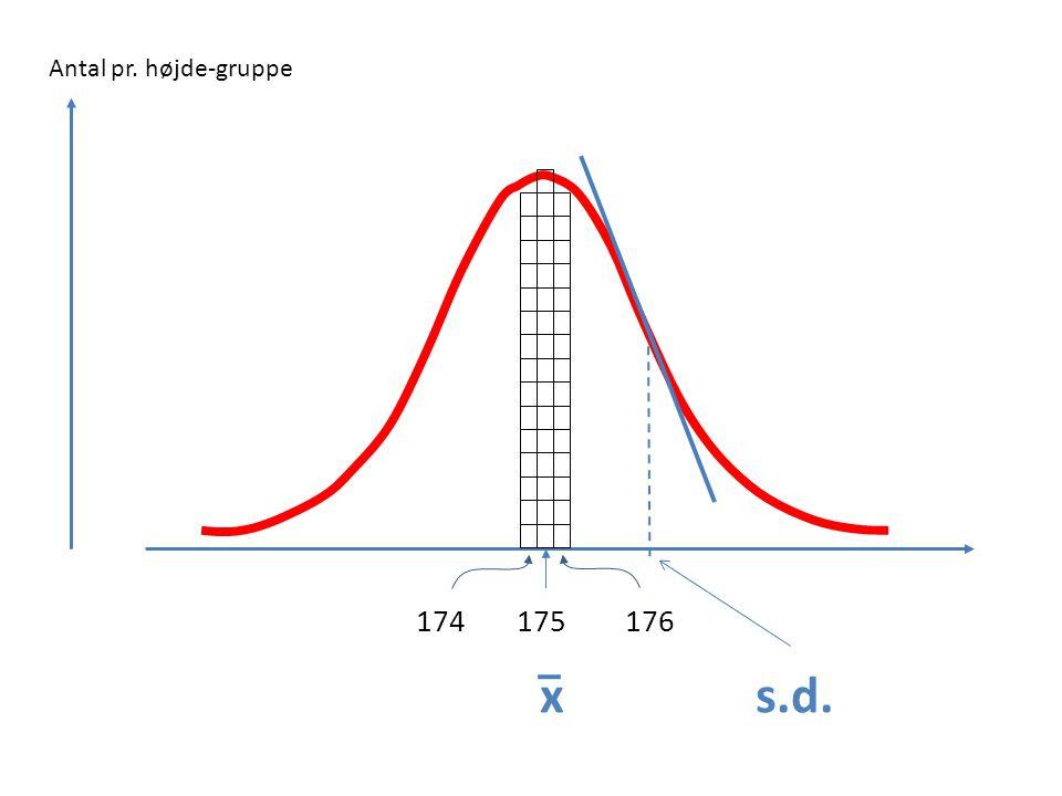 Antal pr. højde-gruppe D 174 175 176 x s.d.