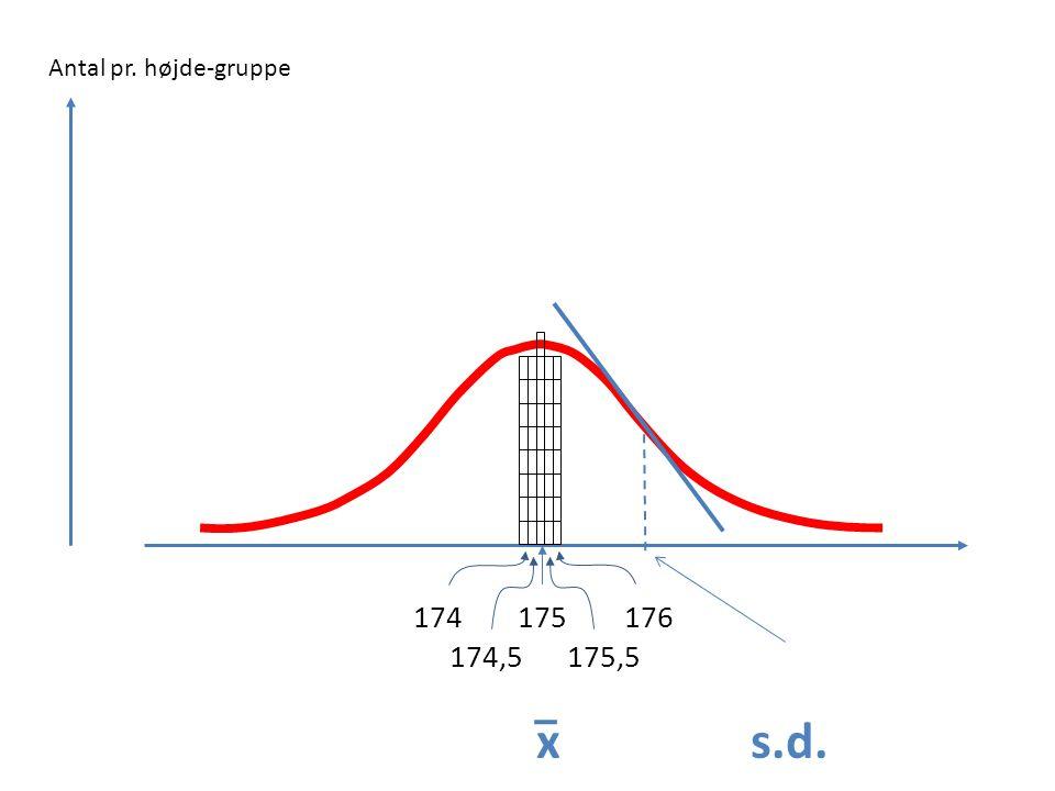 Antal pr. højde-gruppe D 175 176 174,5 175,5 x s.d.