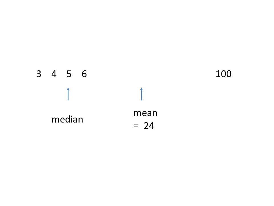 3 4 5 6 100 median mean = 24
