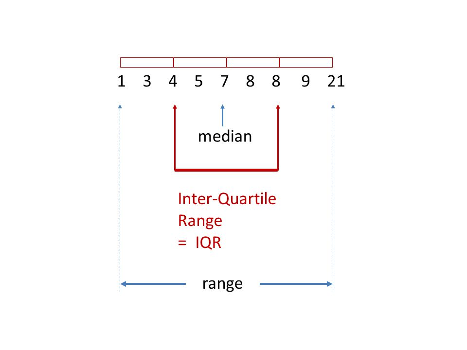 1 3 4 5 7 8 8 9 21 median Inter-Quartile Range = IQR range