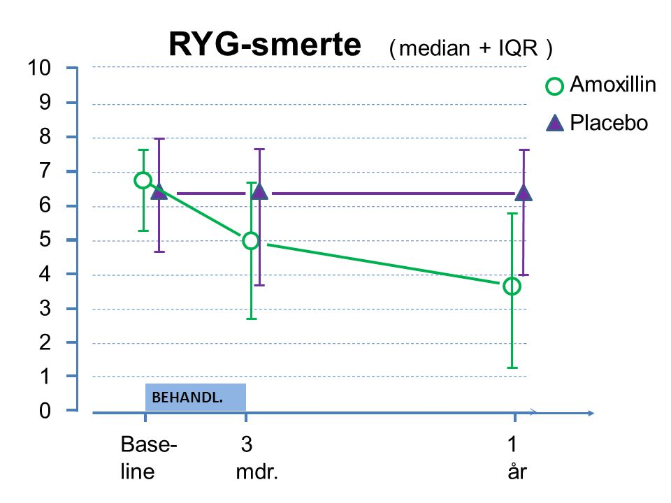 RYG-smerte ( ) median + IQR 10 9 Amoxillin 8 Placebo 7 6 5 4 3 2 1