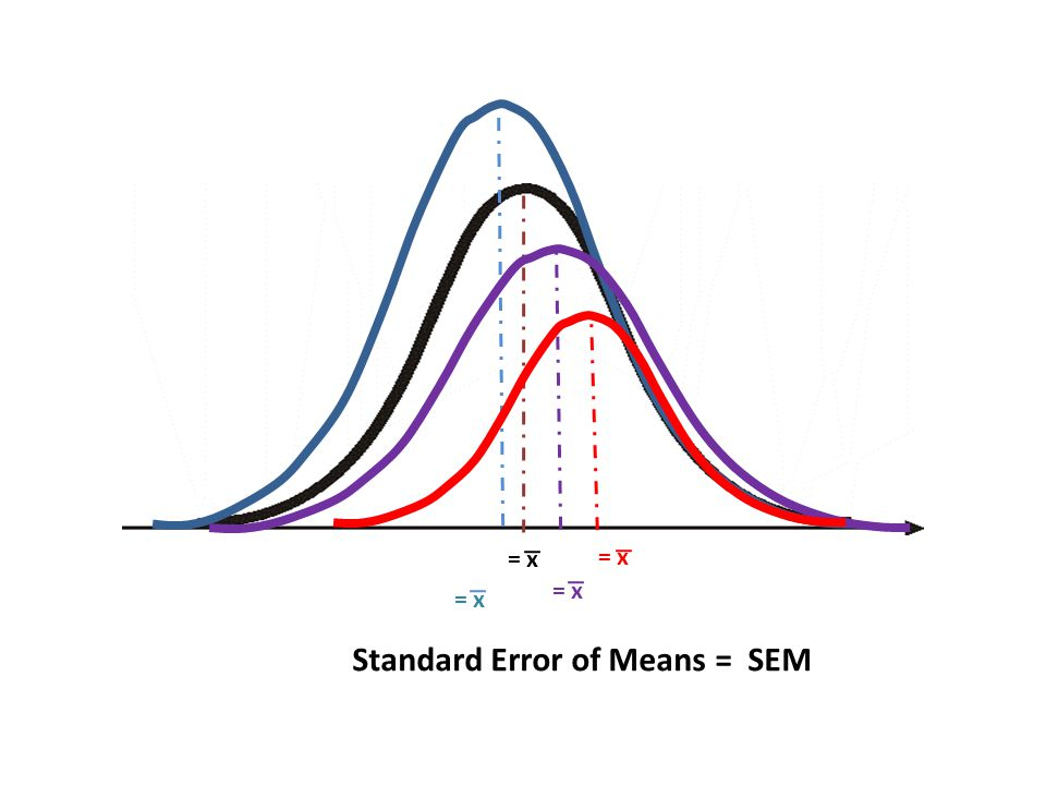 Standard Error of Means = SEM