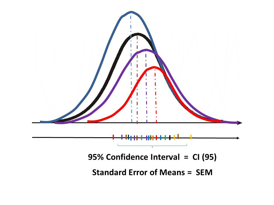 95% Confidence Interval = CI (95)