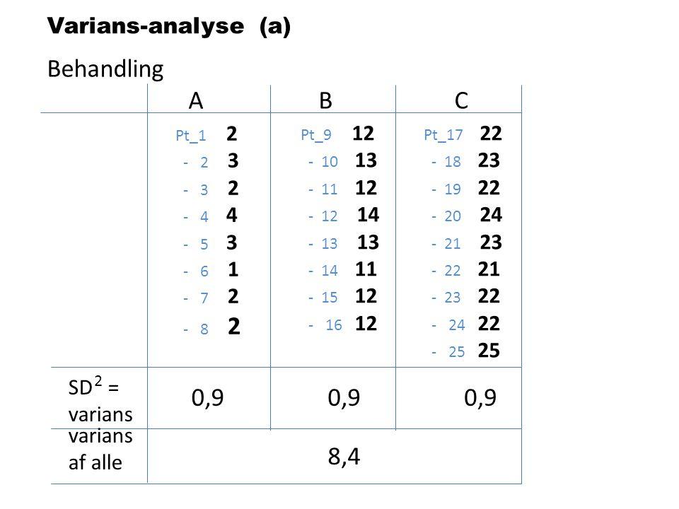 Behandling A B C 0,9 0,9 0,9 8,4 Varians-analyse (a) SD = varians