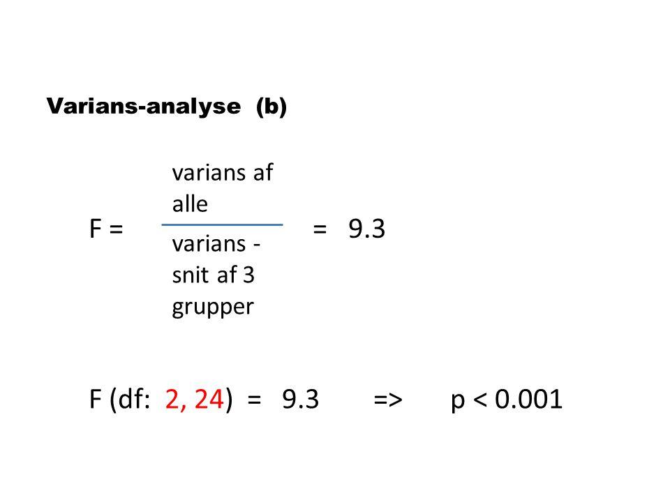 F = = 9.3 F (df: 2, 24) = 9.3 => p < 0.001 varians af alle