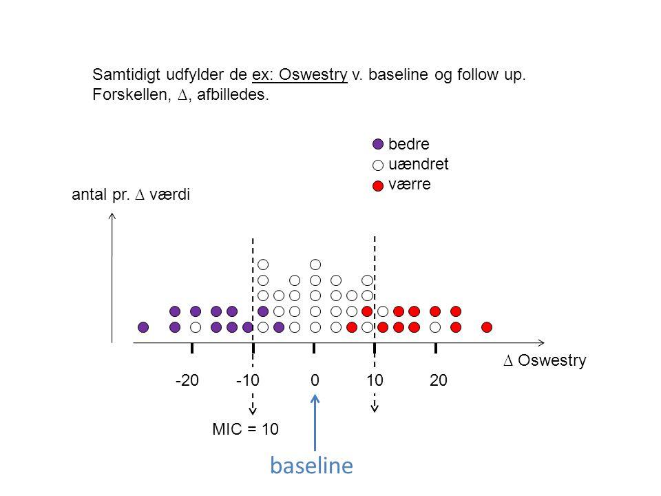 baseline Samtidigt udfylder de ex: Oswestry v. baseline og follow up.