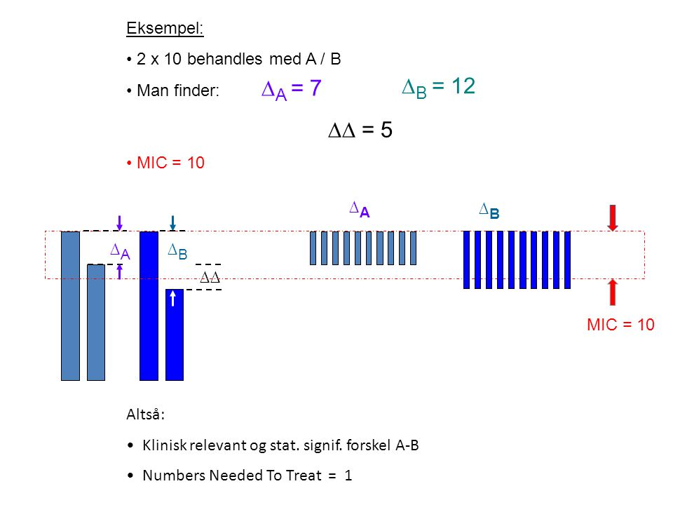 ∆A = 7 ∆B = 12 Eksempel: 2 x 10 behandles med A / B Man finder: ∆∆ = 5
