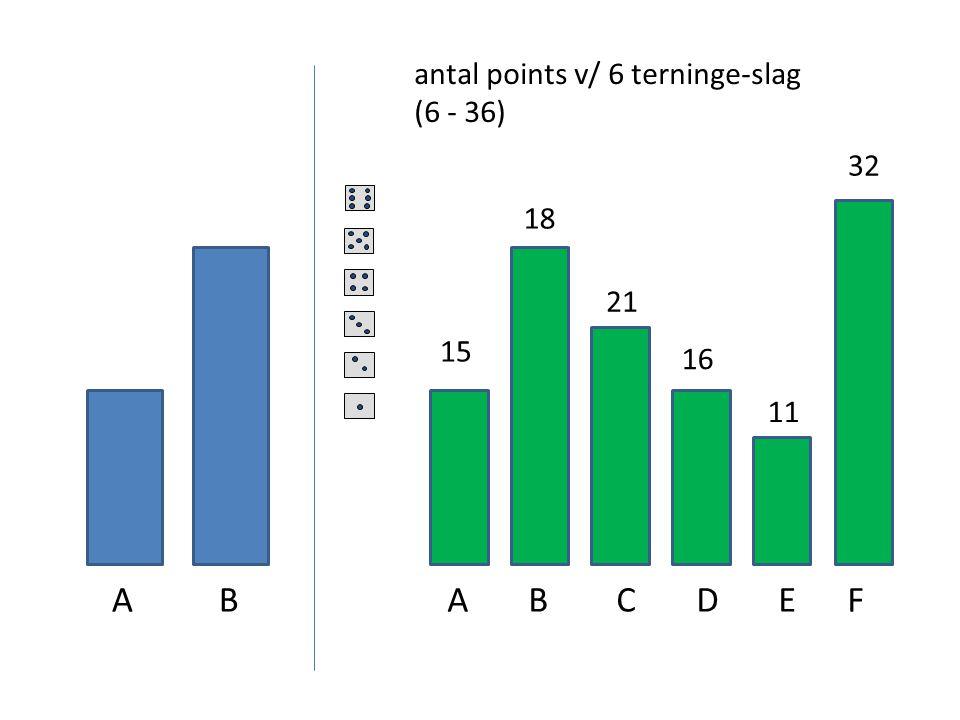 A B A B C D E F antal points v/ 6 terninge-slag (6 - 36) 32 18 21 15