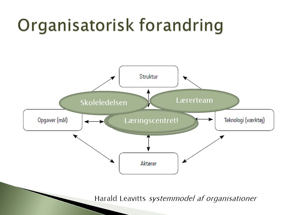 Organisatorisk forandring