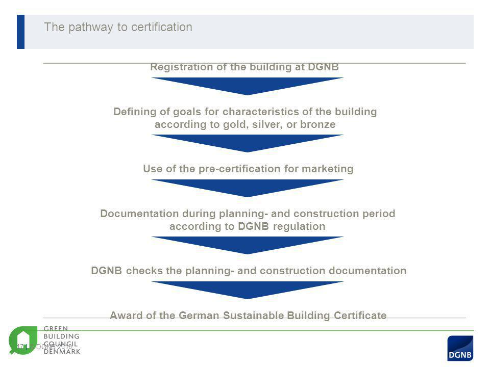 The pathway to certification