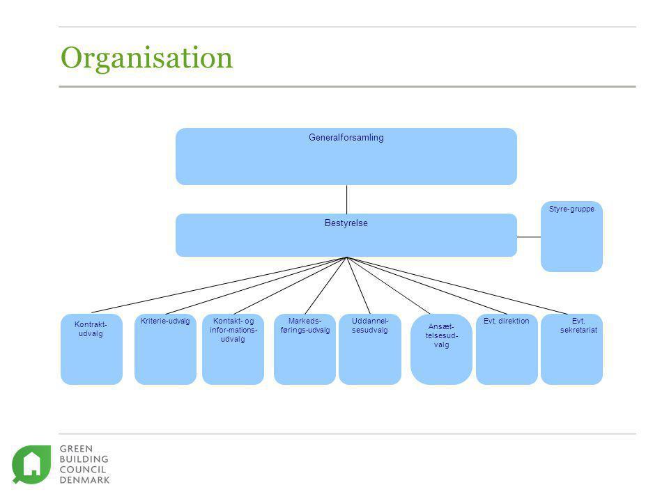 Organisation Generalforsamling Bestyrelse Kriterie-udvalg