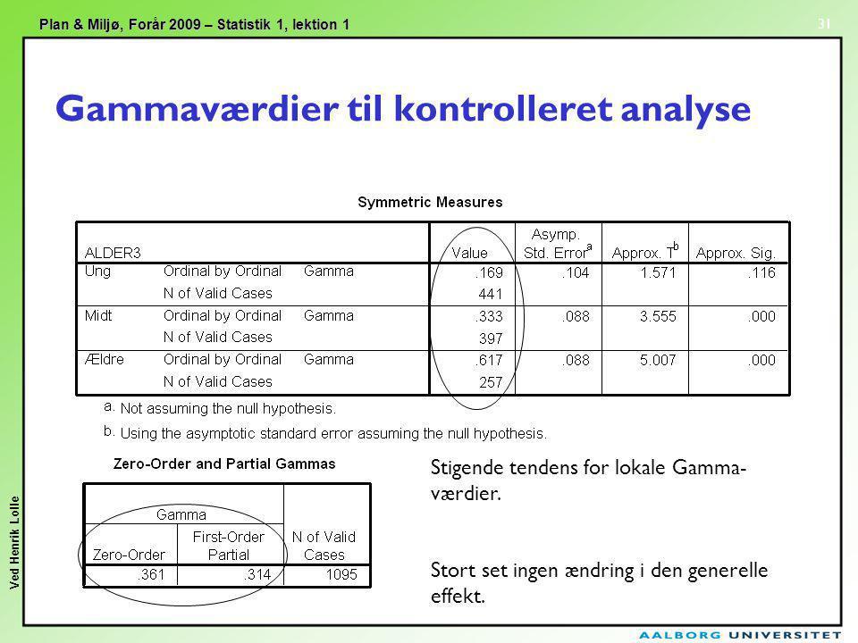 Gammaværdier til kontrolleret analyse