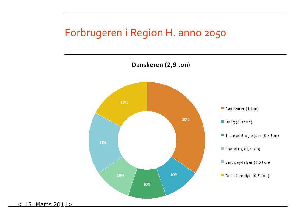 Forbrugeren i Region H. anno 2050
