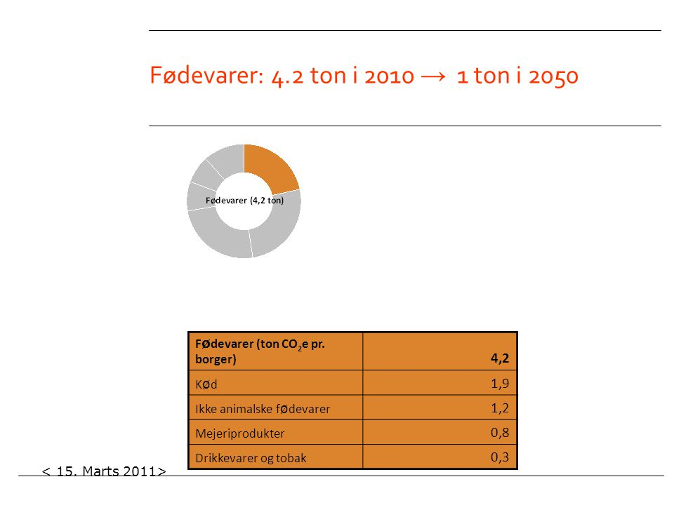 Fødevarer: 4.2 ton i 2010 → 1 ton i 2050 Fødevarer (ton CO2e pr. borger) 4,2. Kød. 1,9. Ikke animalske fødevarer.