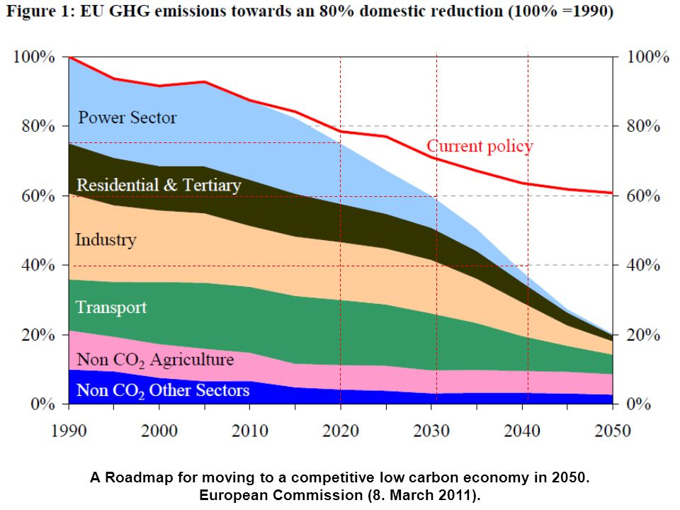 A Roadmap for moving to a competitive low carbon economy in 2050