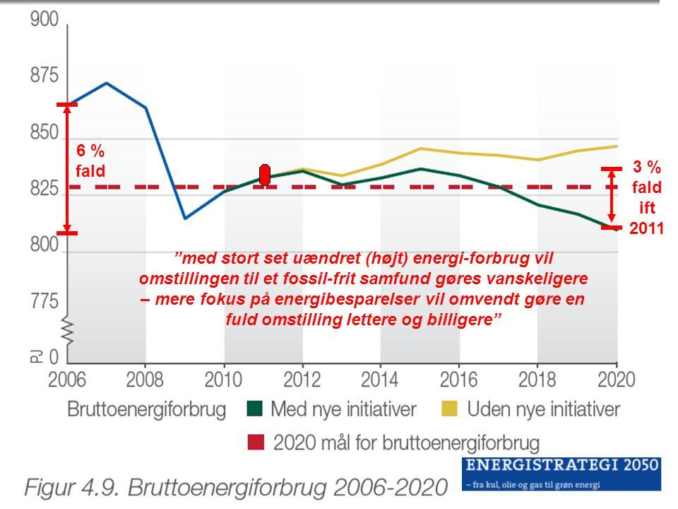 6 % fald 3 % fald ift 2011.