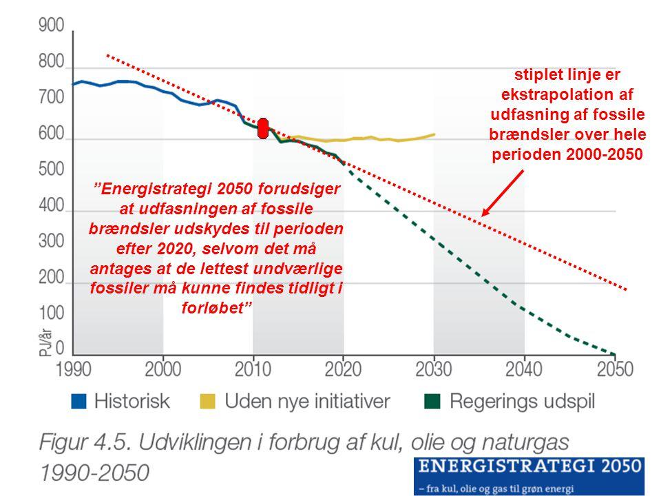stiplet linje er ekstrapolation af udfasning af fossile brændsler over hele perioden 2000-2050