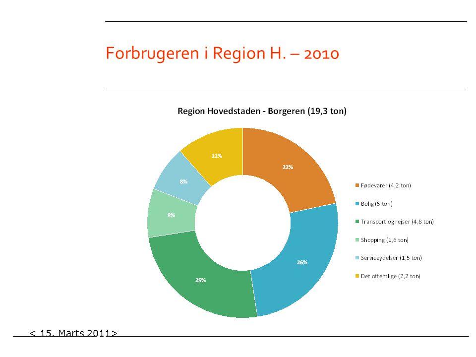 Forbrugeren i Region H. – 2010