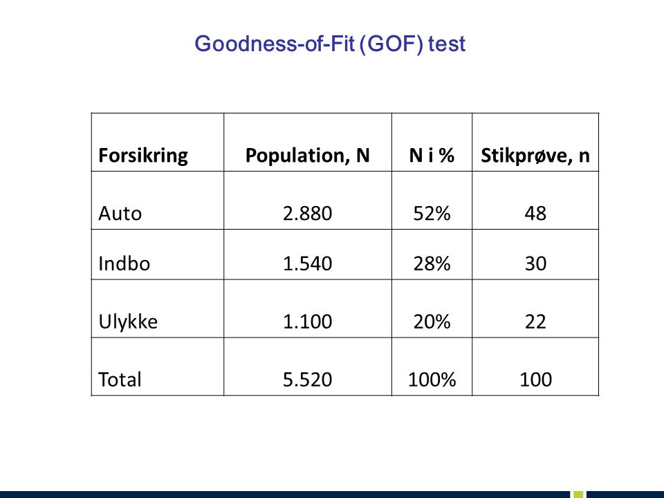 Goodness-of-Fit (GOF) test