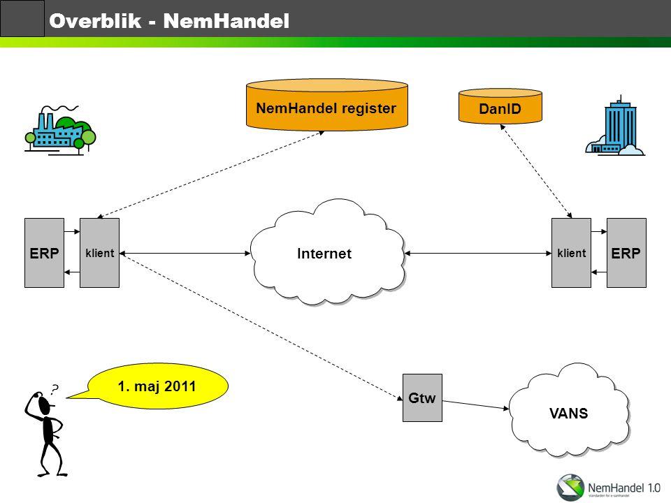 Overblik - NemHandel NemHandel register DanID ERP ERP Internet