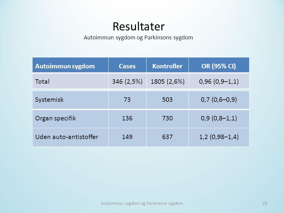 Resultater Autoimmun sygdom Cases Kontroller OR (95% CI) Total