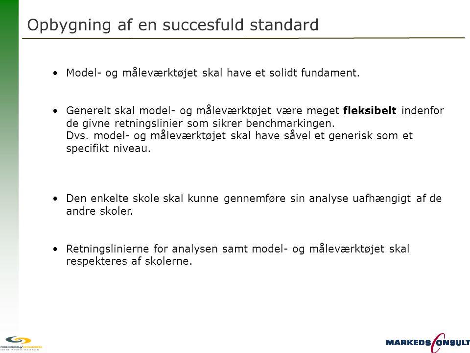 Opbygning af en succesfuld standard