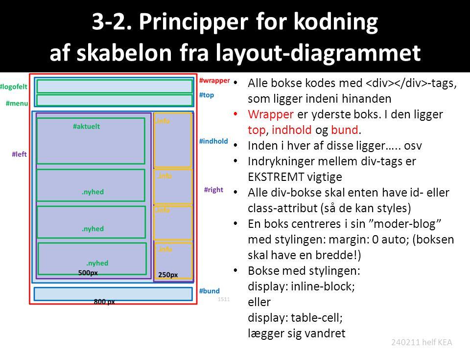 3-2. Principper for kodning af skabelon fra layout-diagrammet