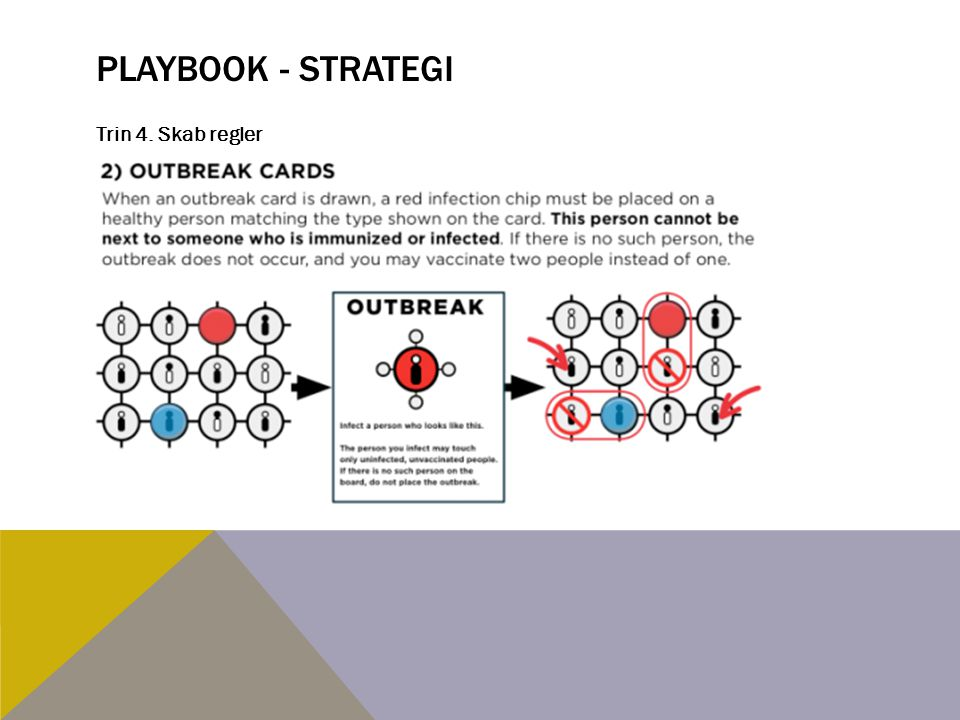 Playbook - strategi Trin 4. Skab regler